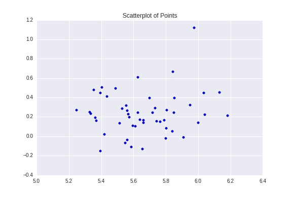 Scatterplot of Points