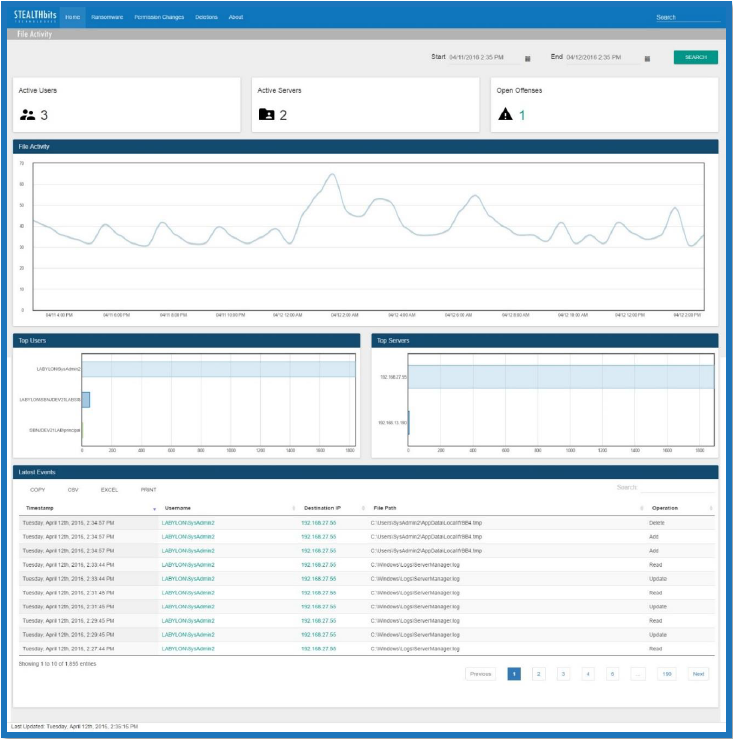 File Activity Dashboard