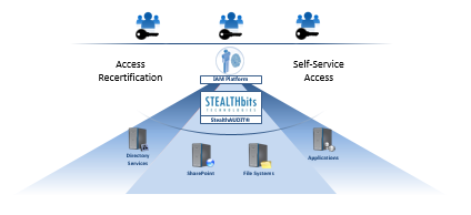 The Identity Access Management Blindspot