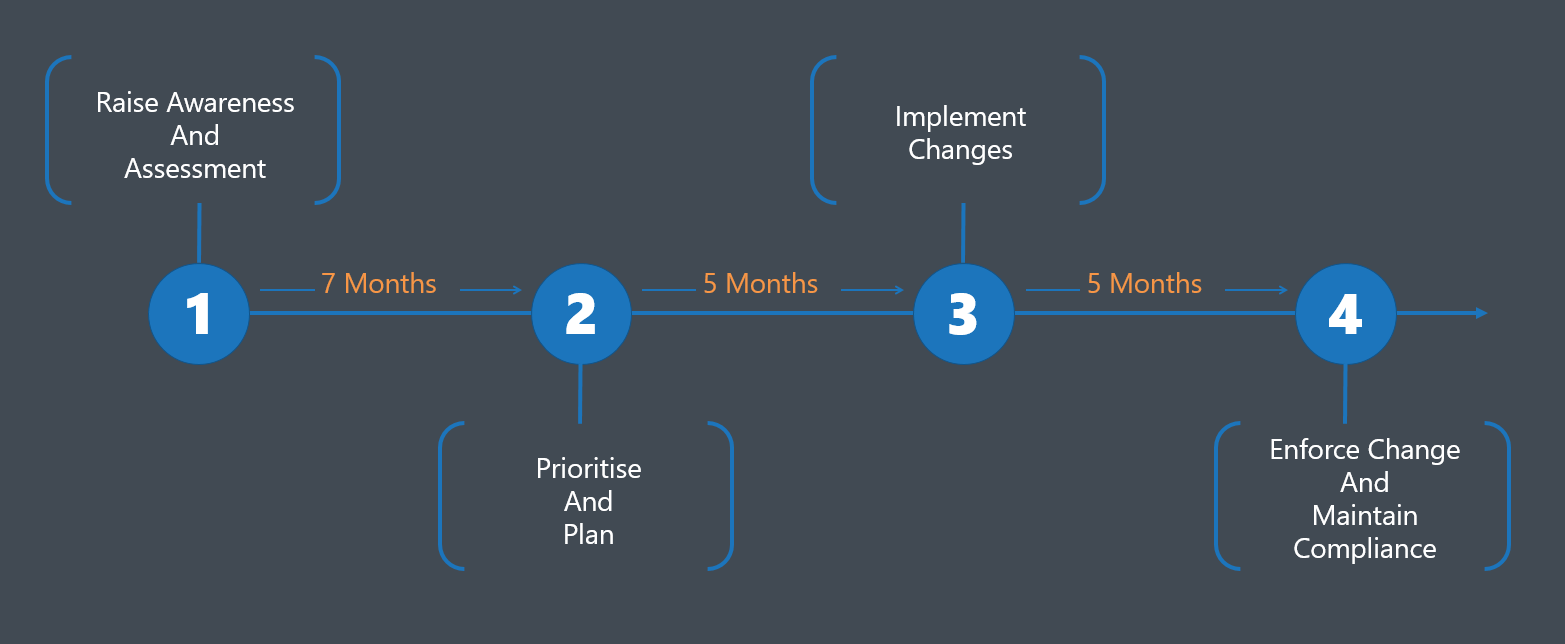 GDPR Project Timeline for data transformation to become compliant under EU GDPR