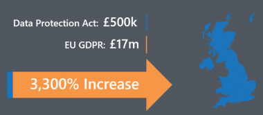 Increase in fines from Data Protection Act to EU GDPR