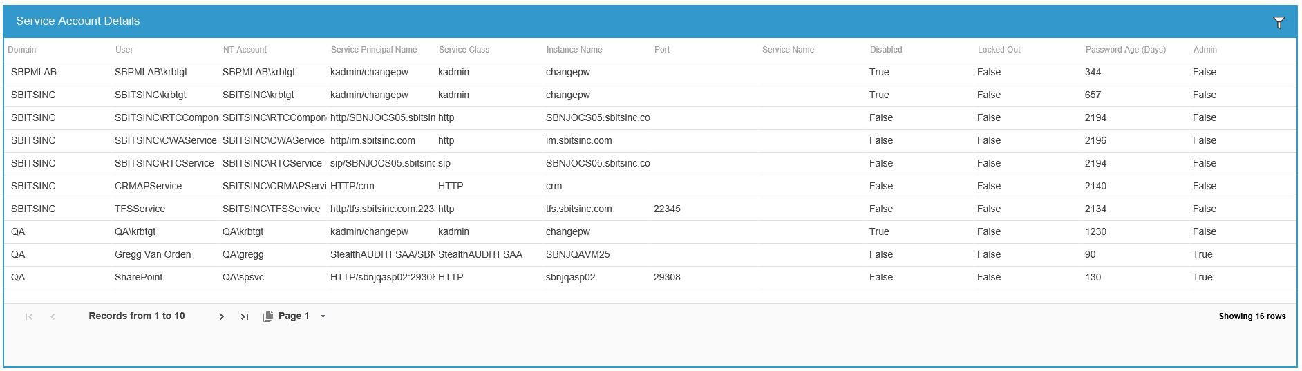 service accounts by domain report shows all service accounts within a domain with their service principal names (SPNs) and password and account status