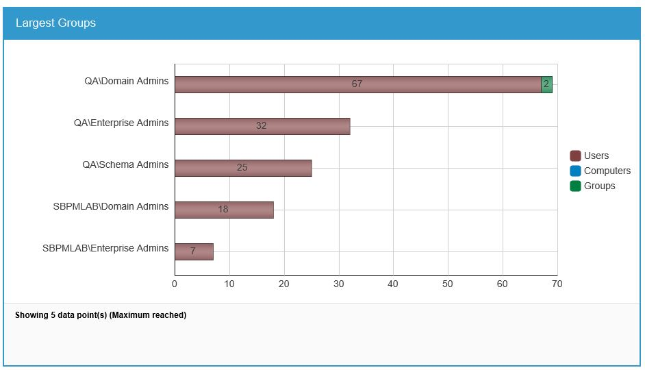 Active Directory Sensitive Security Groups report shows how many members of Domain Administrators are groups and the total number of members