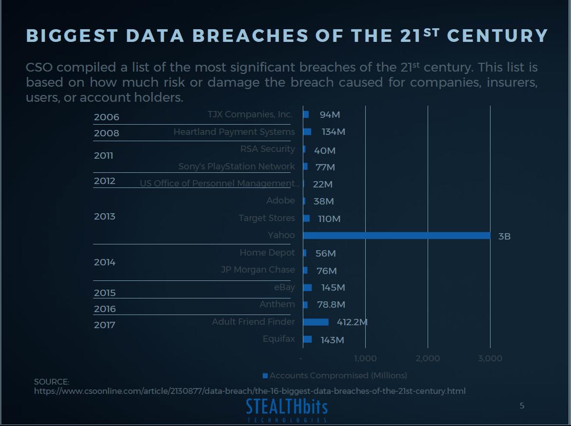 Biggest Data Breaches of the 21st Century