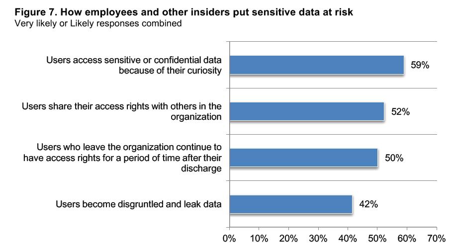 Unstructured Data. Sensitive Data, Data Discovery, Data Access Governance, DAG, safeguarding unstructured data, Ponemon, Ponemon Institute