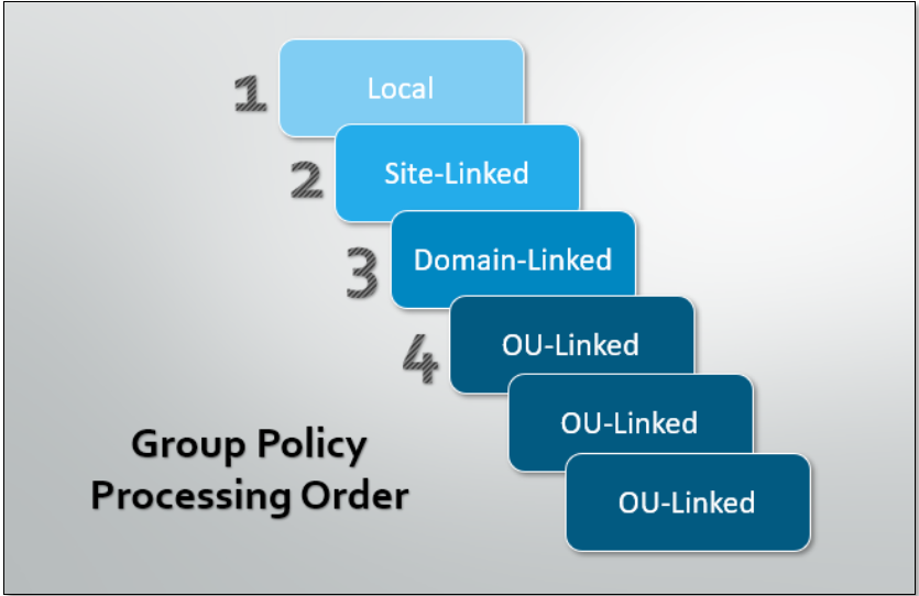 Group Policy Processing Order