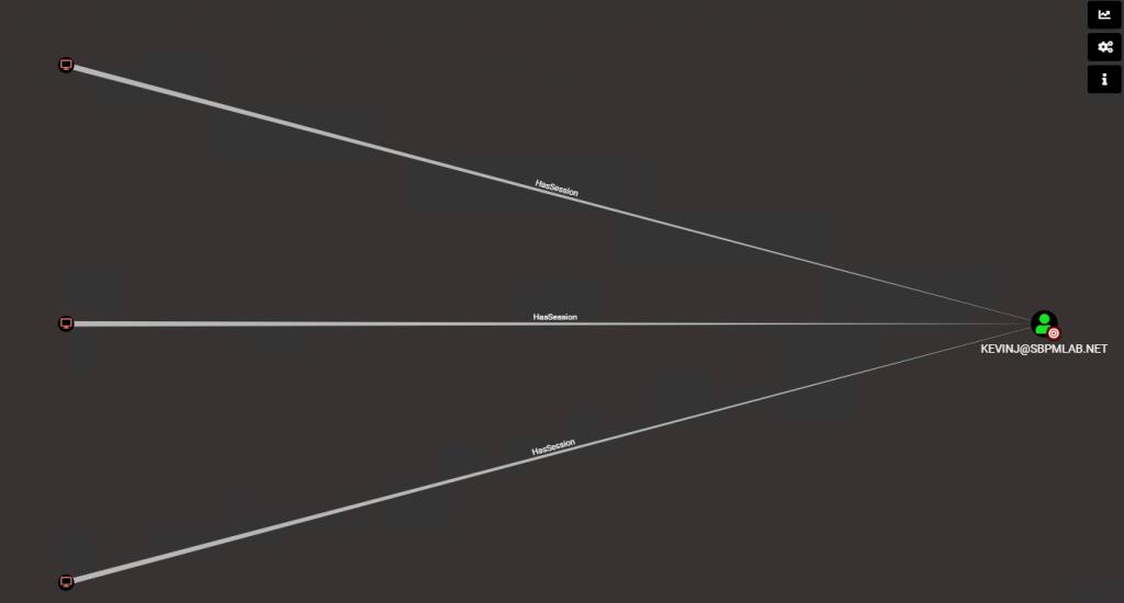 BloodHound Visualization of SharpHound Data