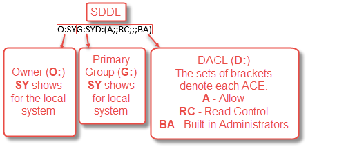 Breaking down the SDDL