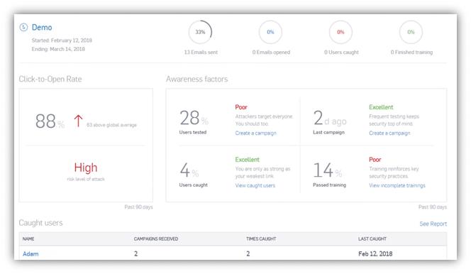 Sophos phishing dashboard