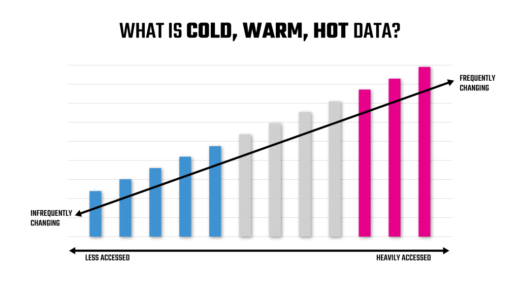 Cold, Warm, and Hot Data