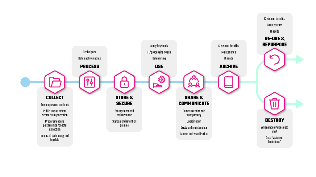 Phases of data lifecycle management