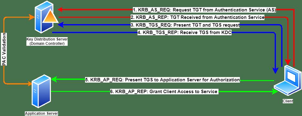 Kerberos Authentication Flow
