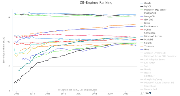 DB-Engines Ranking