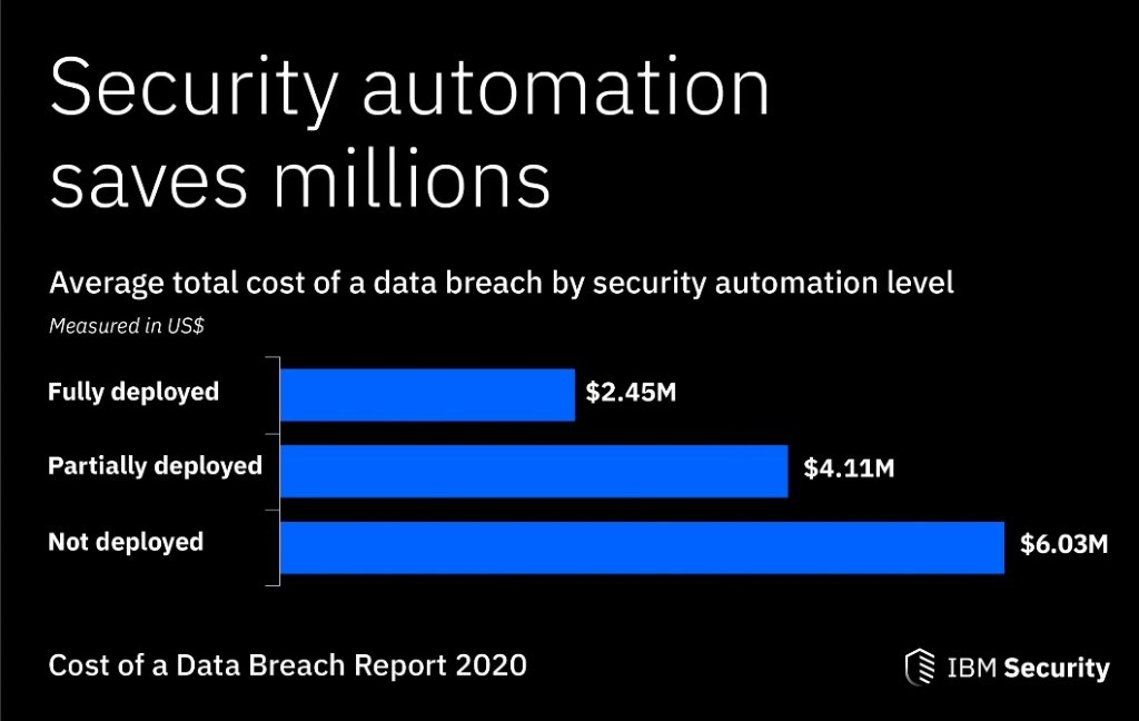 IBM Security Cost of a Data Breach Report 2020