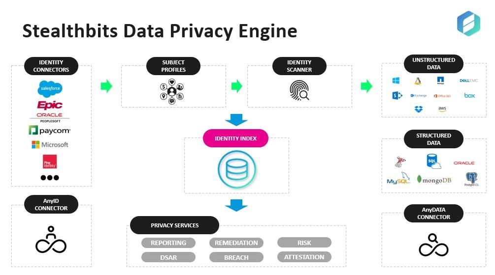 Stealthbits Data Privacy Engine